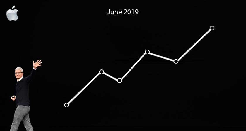 June Quarter: Apple's India Market Records Promising Growth