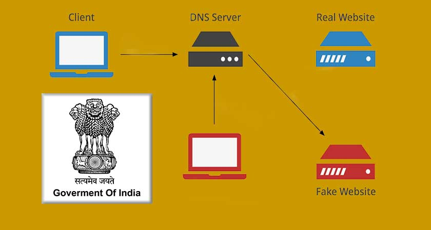 Within 3 Months: Government of India to Roll-out a New DNS Server for Citizens